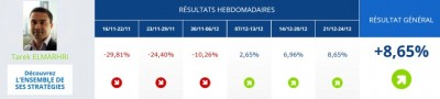 binck traders cups resultats tarek elmarhri