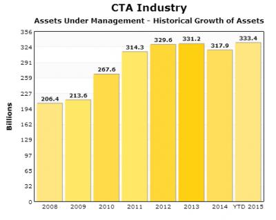 actif sous gestion CTA industry